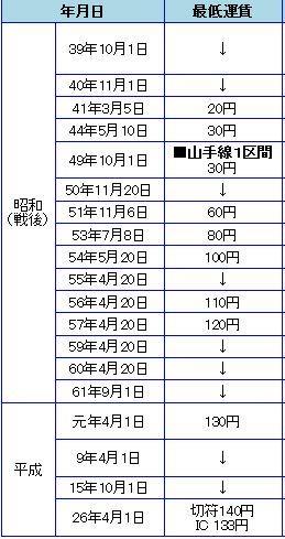 0002_JR初乗り推移.JPG