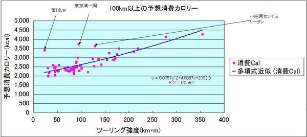 100km以上の消費カロリー.JPG