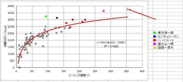 20131102_消費カロリーグラフ.JPG