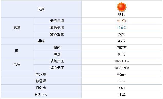 2014年東京湾一周天気.JPG
