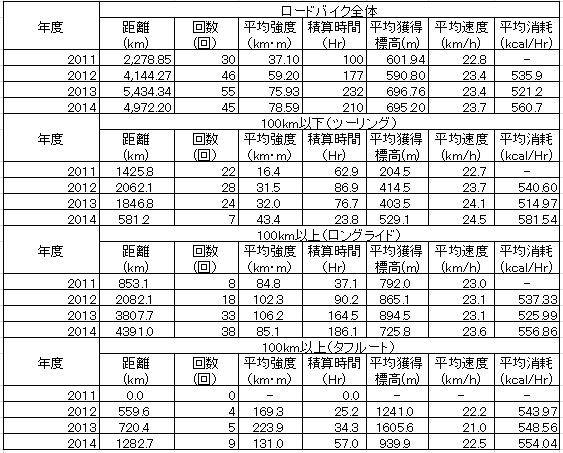 2014年間記録.JPG