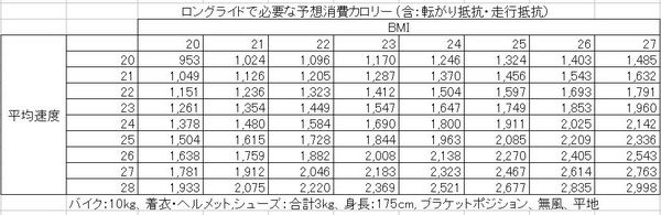 BMIと仕事量の表.JPG