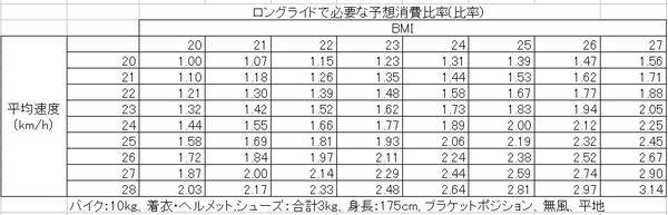 BMIと仕事量の表(比率).JPG