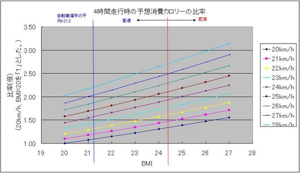 BMIと仕事量の関係.JPG