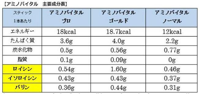 アミノバイタル比較.JPG