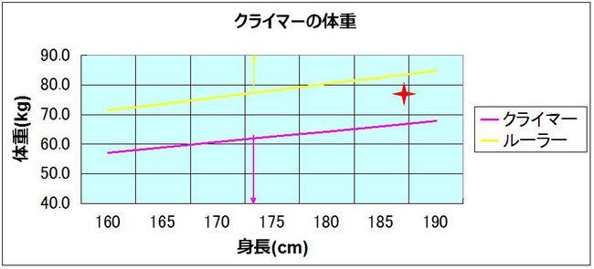 クライマーの適正体重.JPG