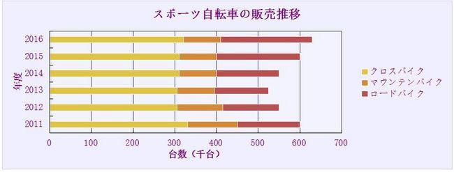 スポーツ自転車販売実績_絶対数.JPG