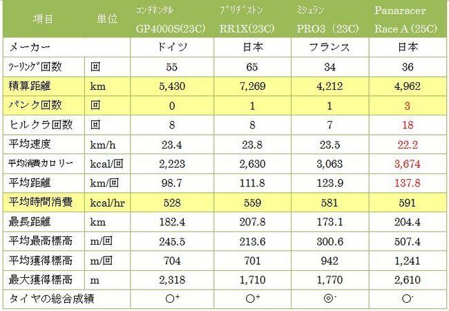 タイヤデータ.JPG