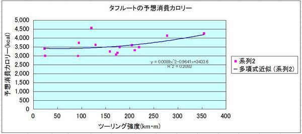 タフルート消費カロリー.JPG