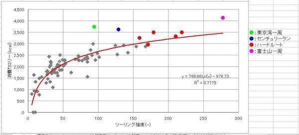 ツーリング強度と消費カロリーの関係.JPG