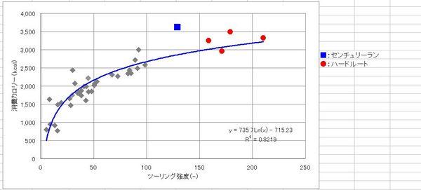 ツーリング強度カーブ.JPG
