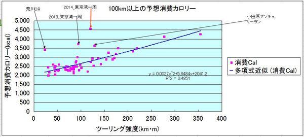 ツーリング消耗グラフ.JPG