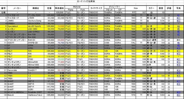 ロードバイク比較表.JPG