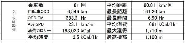 ロードバイク結果表.JPG