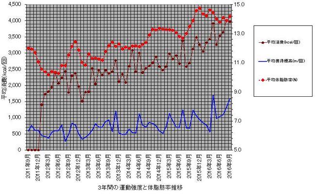 体脂肪率と消費の関係.JPG