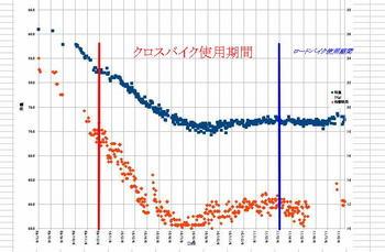 体重推移_20110818.JPG