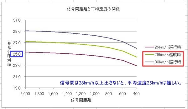 信号間平均速度.JPG