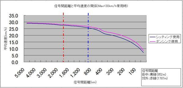 信号間距離と平均速度の関係.JPG