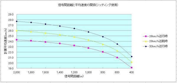 信号間距離相関_シッティング.JPG