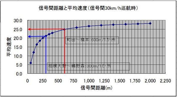 信号間距離~平均速度.JPG
