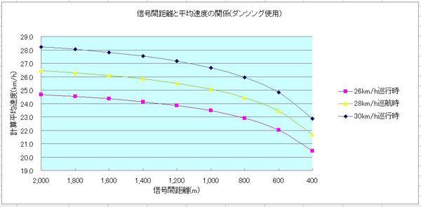信号間距離_ダンシング.JPG