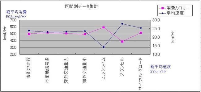 区間別データ.JPG