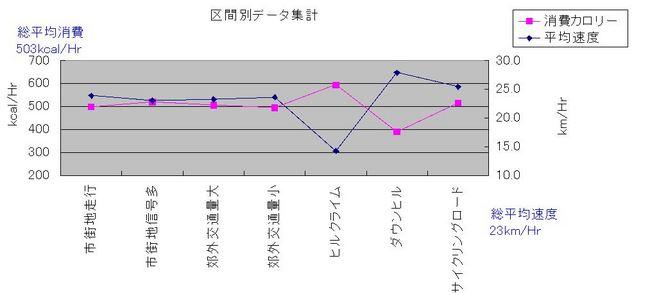 区間別平均.JPG