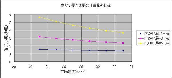 向かい風と無風時の比率.JPG