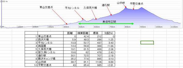 山伏峠標高表.JPG