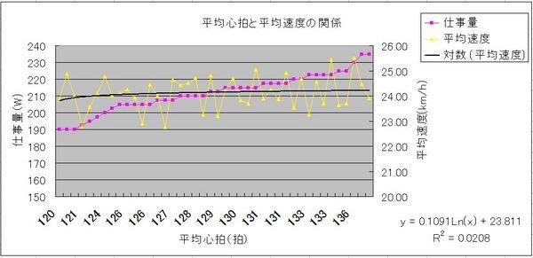 平均心拍と平均速度の関係.JPG