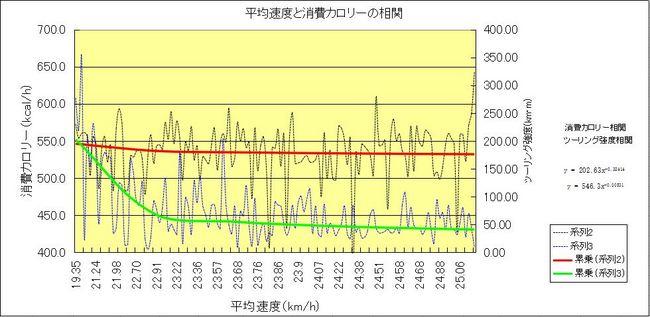 平均消費と平均速度の関係.JPG