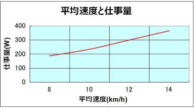 平均速度と仕事量.JPG