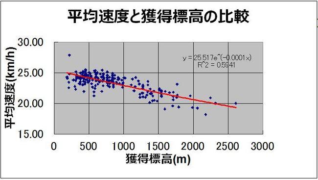 平均速度と獲得標高.JPG
