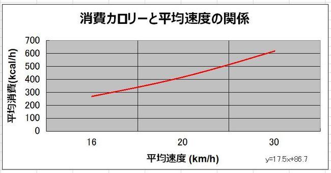 平均速度の関係.JPG