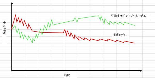 平均速度時間変化グラフ.JPG