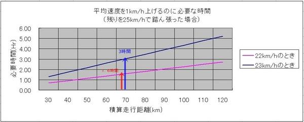平均速度1.JPG