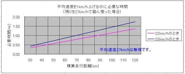 平均速度2.JPG