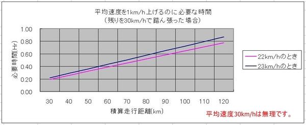 平均速度3.JPG