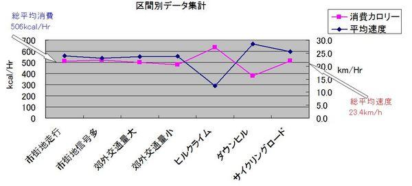 平均速度TTL.JPG