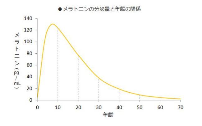 年齢とメラトニン分泌量.JPG