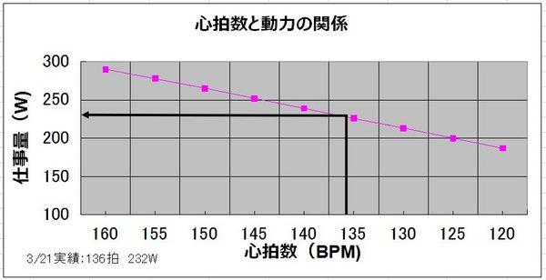 心拍数と動力.JPG