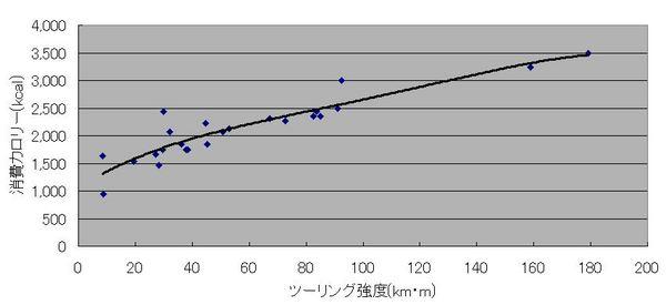 我流_ツーリング強度曲線.JPG