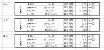 自転車データー.JPG