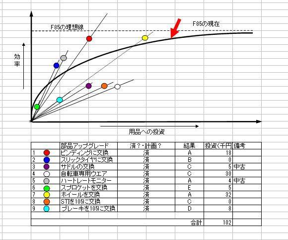 自転車費用対効果グラフ.JPG