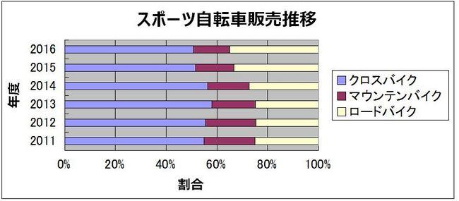 販売実績_割合.JPG