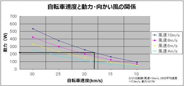 車速と向かい風の関係.JPG